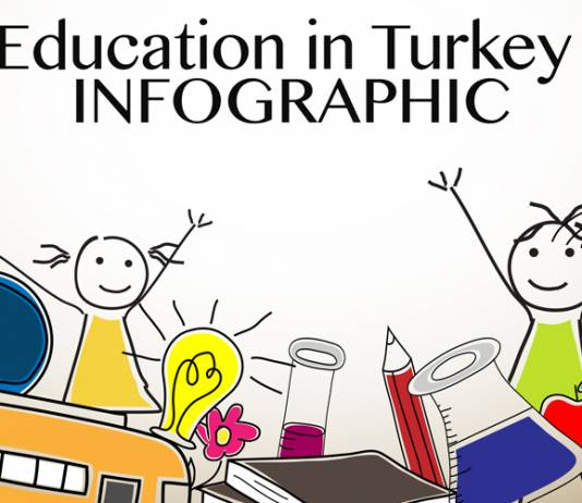The state of Education in Turkey - Infographic